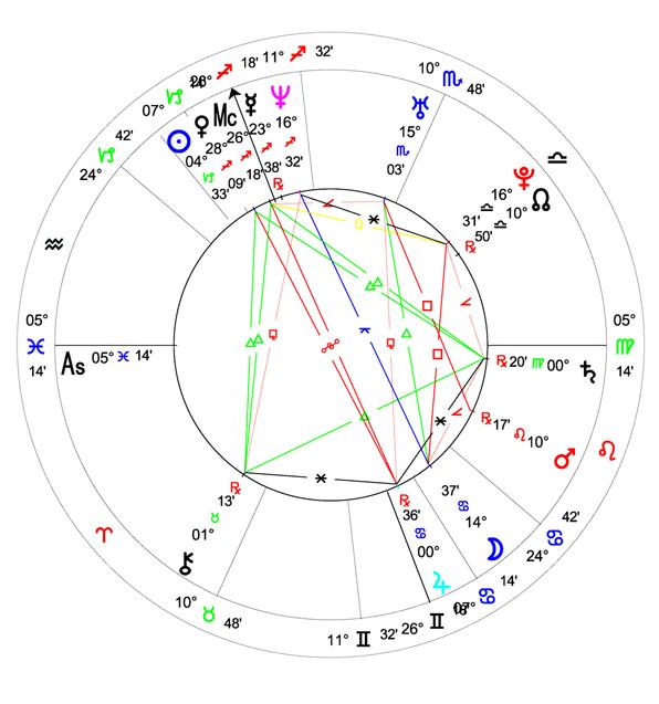Horoskop – Sylvi Listhaug