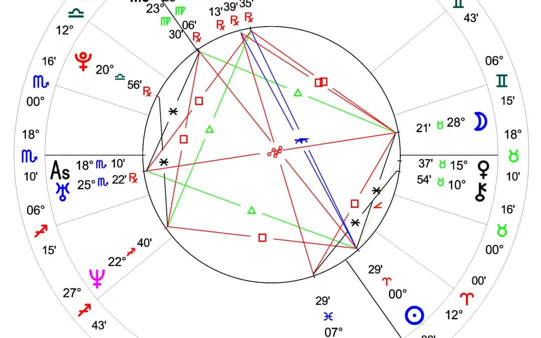 Horoskop – Marit Bjørgen Horoskop