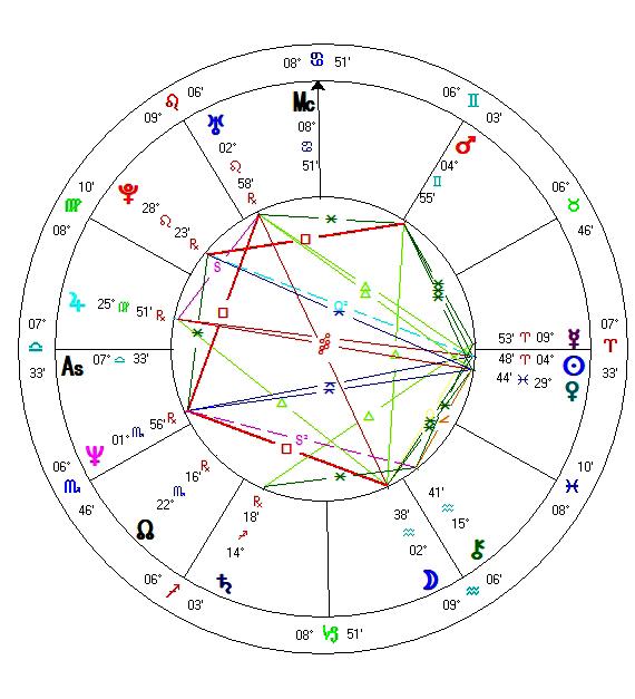 EUs horoskop