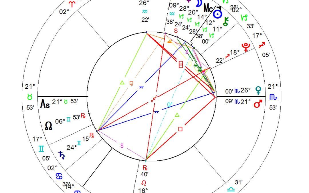 Horoskop – Greta Thunberg