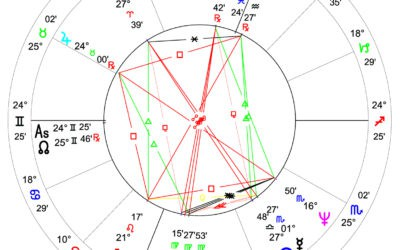Horoskoptolkning av Kamala Devi Harris