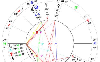 Joe Biden versus Donald Trump – Astrologisk valgdagsmåling.