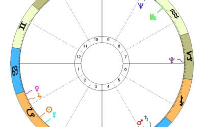 Karmisk astrologi og Saturn